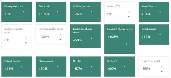 Mouritz Google Business Optimisations